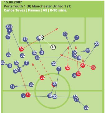 Carlos Tevez passes pompey