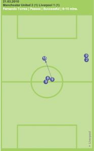 Fernando Torres' pass completion in first 15 minutes