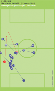 Nemanja Vidic pass completion rate first twenty minutes