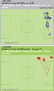 Luis Nani crossing ability