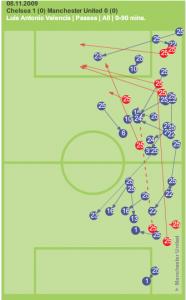 Antonio Valencia passes against Chelsea