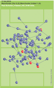 Scholes Passing Range against Manchester City