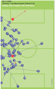 Ashley Cole passes against Manchester United