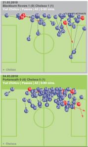 Zhirkov passing comparison