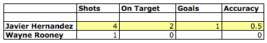 Hernandez & Rooney stats