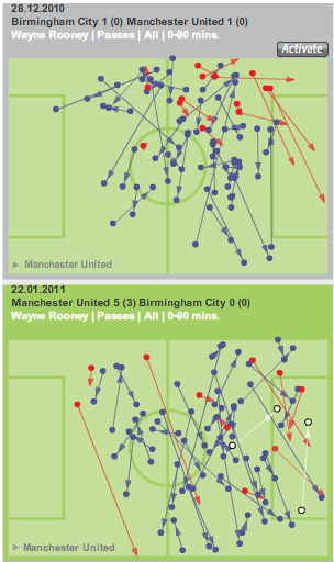 Rooney passing stats against Birmingham City Home and Away