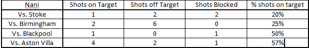 Nani shots on goal