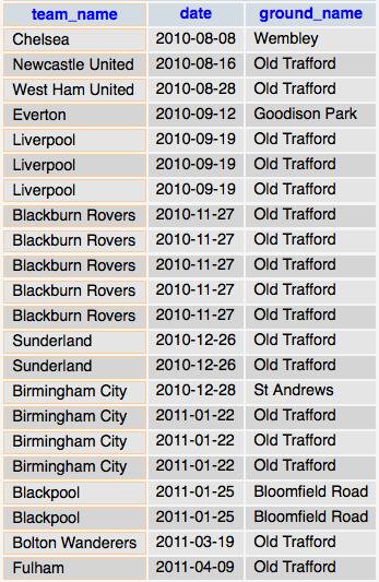 Table showing Dimitar Berbatov's goals in 2010/11