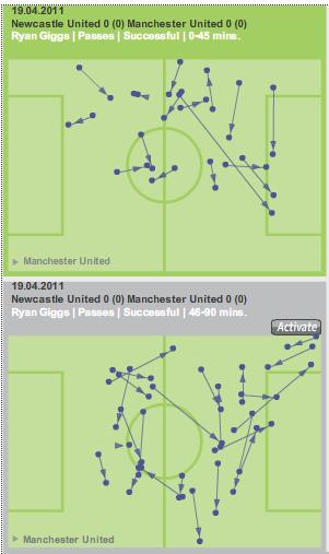 Ryan Giggs passing Newcastle