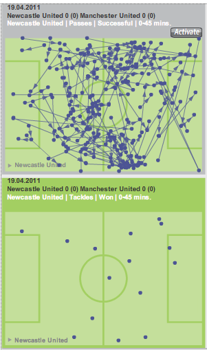 Newcastle United stats first half