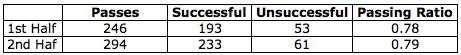 Passing ratio vs. Newcastle United