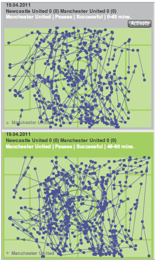 Manchester United passing 1st vs. 2nd half