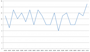 Graph showing the number of points Manchester United have won in the first five fixtures from the previous twenty seasons