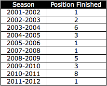 Galatasaray season finishes