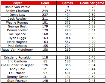 Manchester United top players goals per game over the years