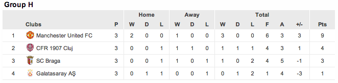 Champions League group H table after three games.