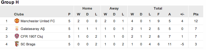Champions League group H week 5 standings
