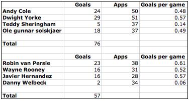 99-vs-13-goal-scoring-stats
