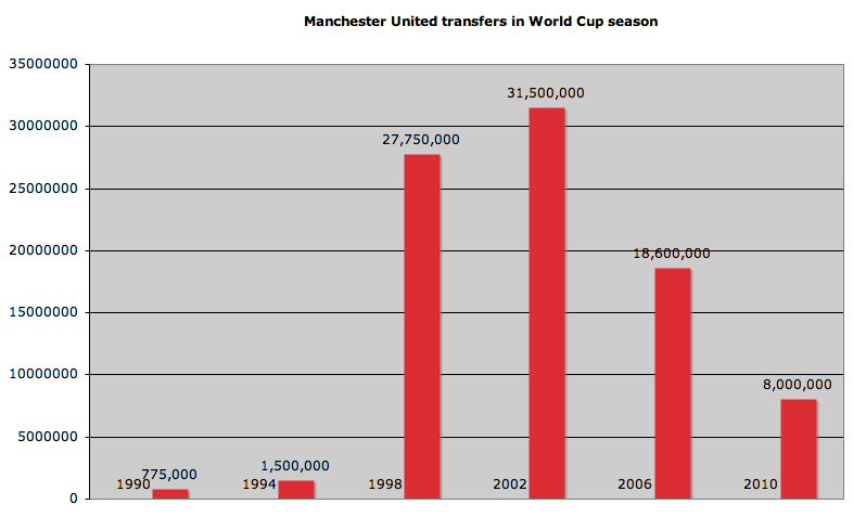 Chart showing Manchester United's spend during the World Cup Finals