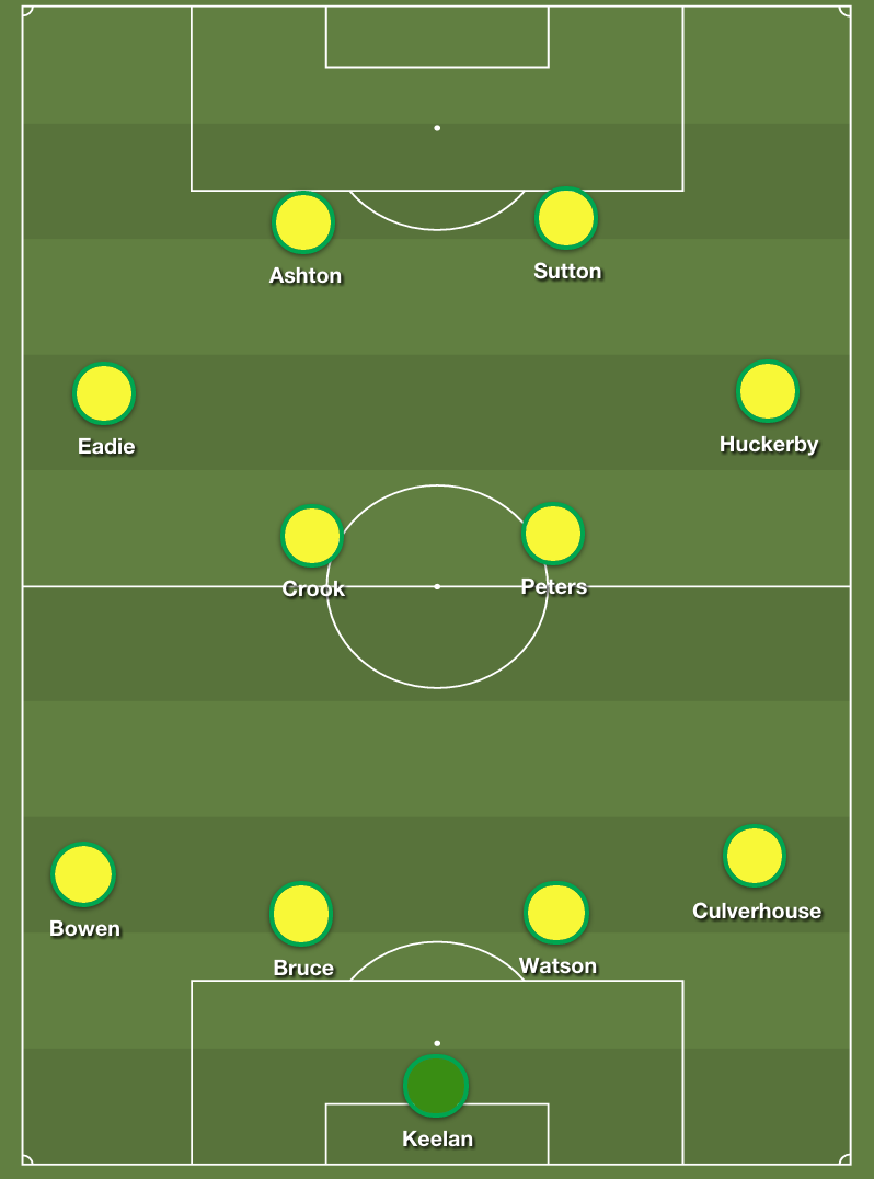 norwich-city-xi