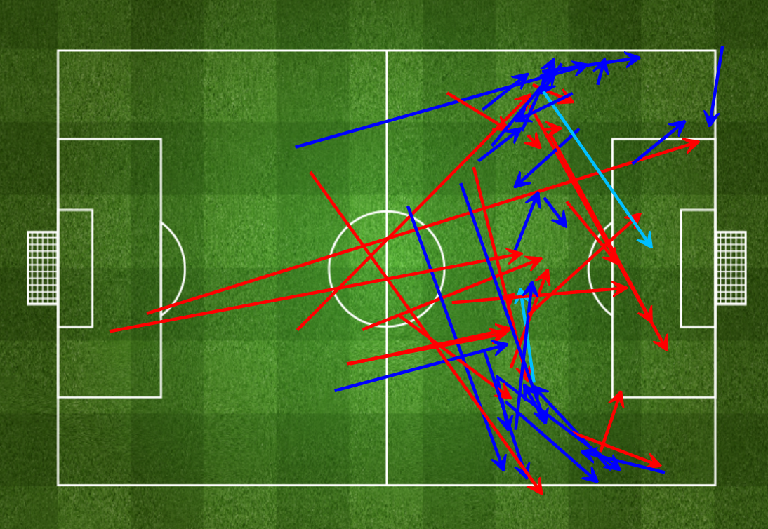 First half passes against Stoke City
