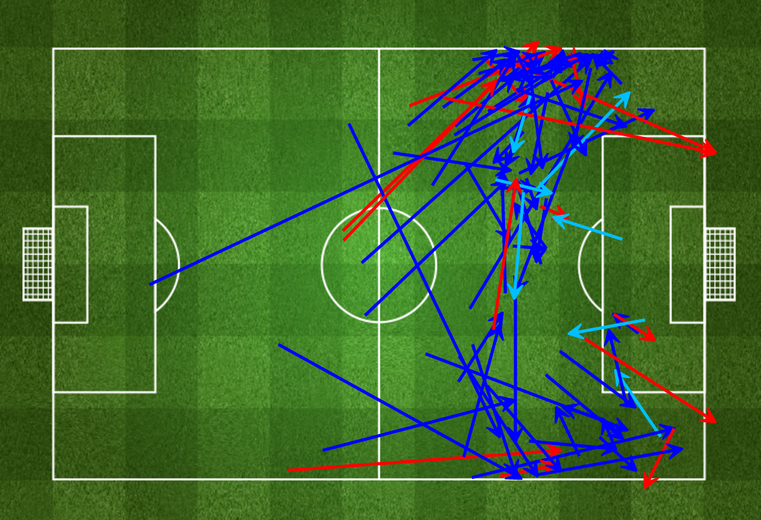 First half passes against Chelsea