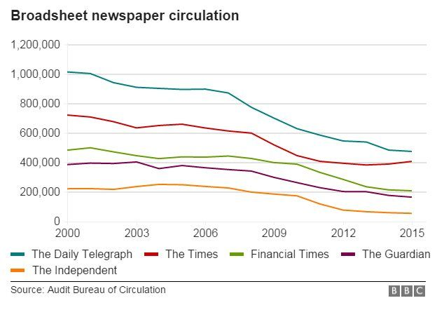 Screenshot showing the decline in Newspaper sales since 2000
